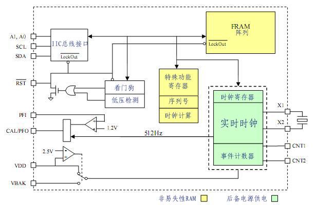 多功能铁电存储器fm31xx及其应用