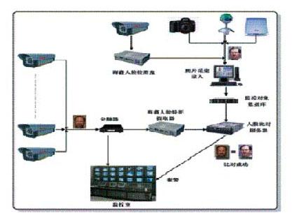检测,存储,记录后,将人脸图像通过局域网提交到人脸比对服务器上,与