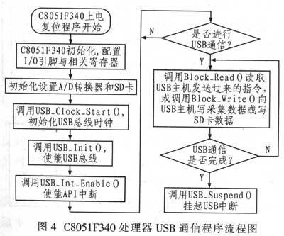 图4为c8051f340处理器usb通信程序流程图.