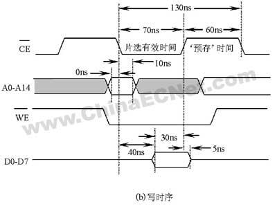 6管sram存储单元电路图